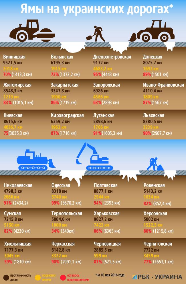 Сколько украинсих дорог покрыто ямами